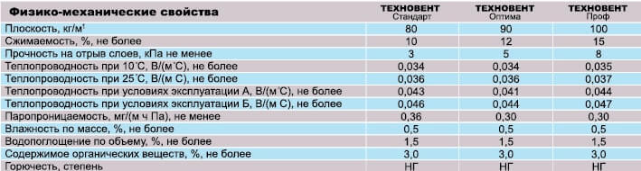 Фото физико-механические свойства утеплителя в плитах из минеральной (базальтовой) ваты ТЕХНОВЕНТ от производителя металлочерепицы «ГЕПАРД» Винница