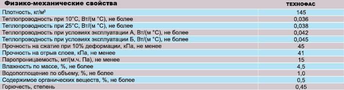 Фото физико-механические свойства утеплителя в плитах из минеральной (базальтовой) ваты ТЕХНОФАС от производителя металлочерепицы «ГЕПАРД» Винница
