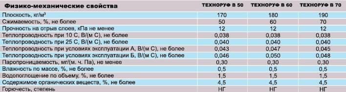 Фото физико-механические свойства утеплителя в плитах из минеральной (базальтовой) ваты ТЕХНОРУФ В от производителя металлочерепицы «ГЕПАРД» Винница