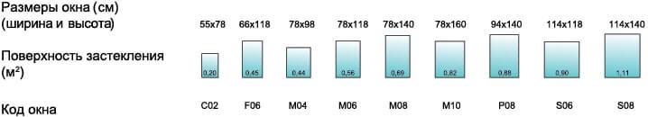 Фото размеры окна и эффективная поверхность застекления. VELUX